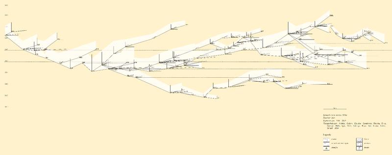 Perfil Retificado da Gruta das Casas, após o processamento dos dados pelo TOPGRU. Observa-se que o valor correto do desnível total é de 36 metros. As alturas do teto são calculadas a partir das radiaçõesv